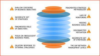 Strategy management audit