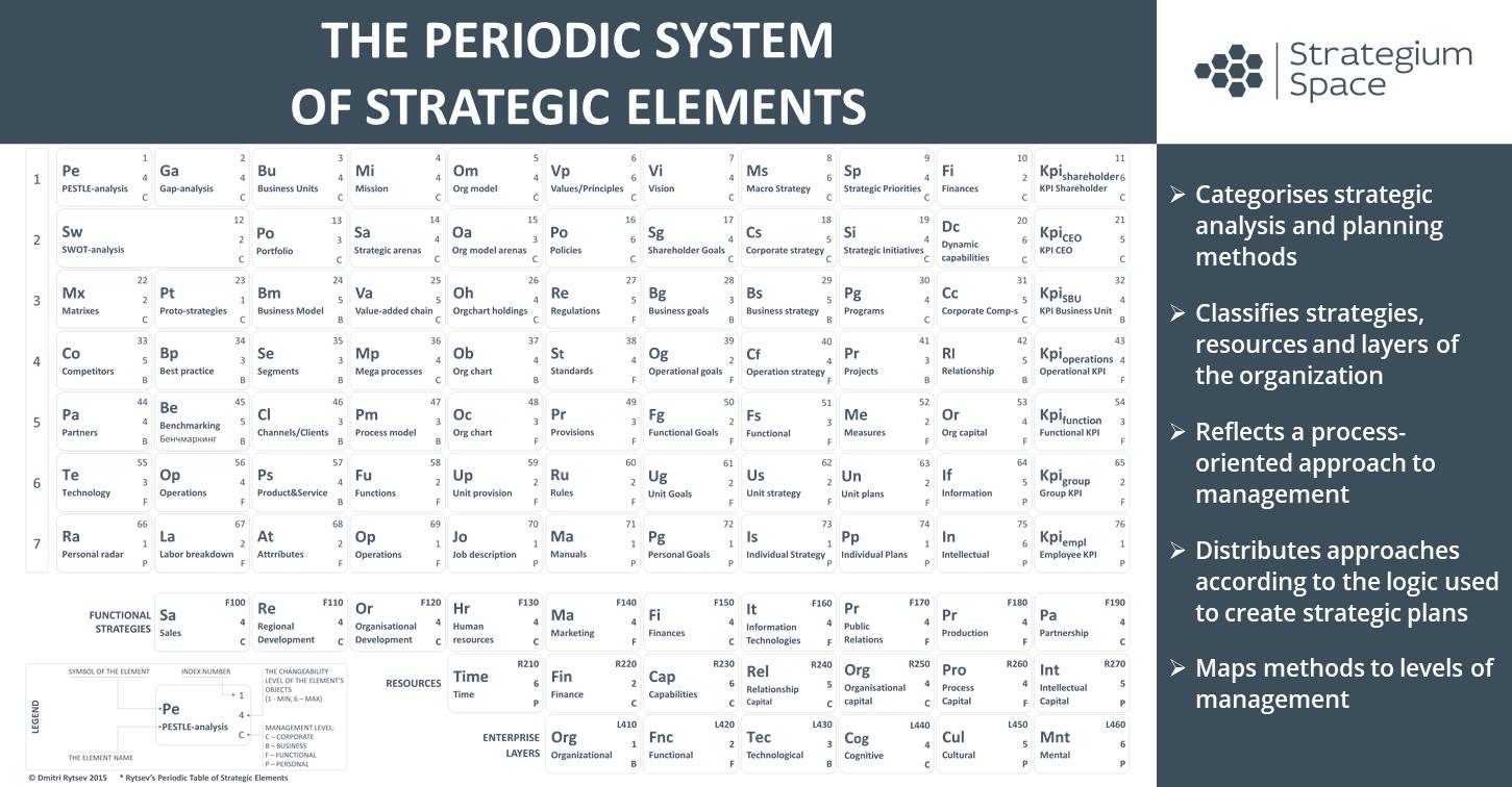 strategic methods classification