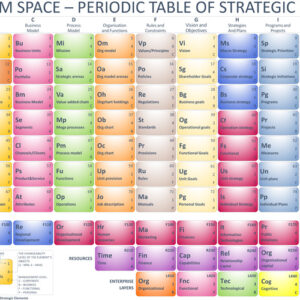 the periodic system of strategy elements