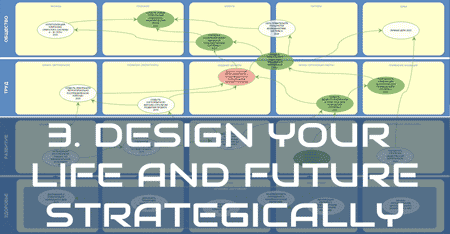 life design your future with strategic plan