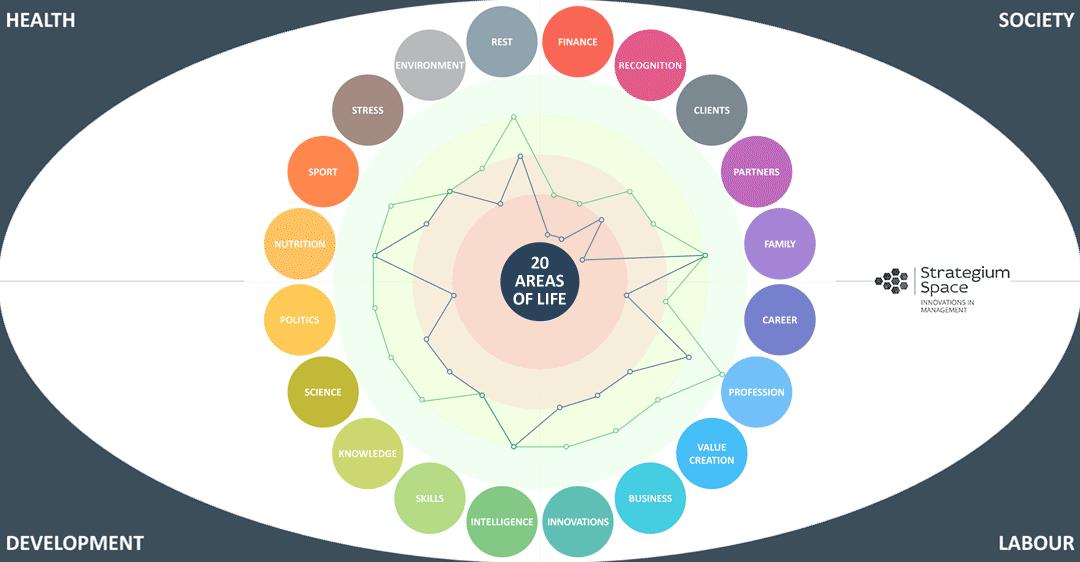 life balance 20 areas