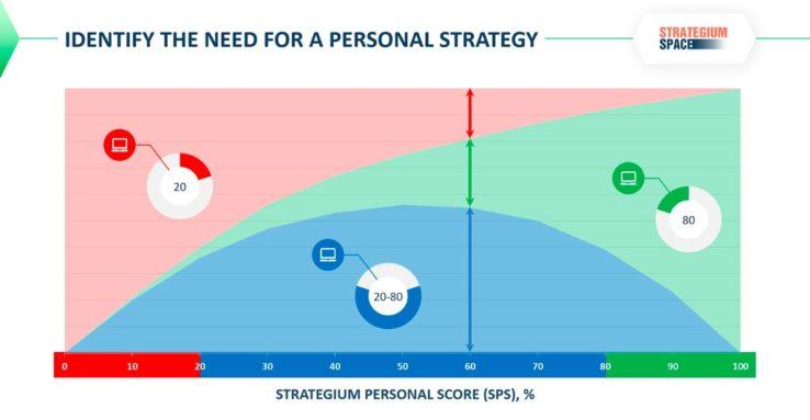 personal strategy strategium personal score