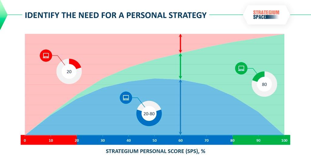 strategium personal score results explanation