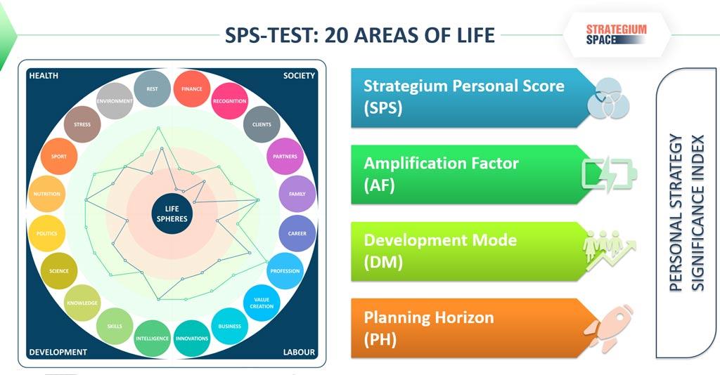 strategium personal score test start