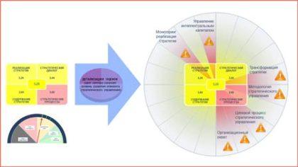 аудит системы стратегического управления