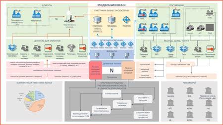 Бизнес-модель бизнес моделирование Dynamic business model