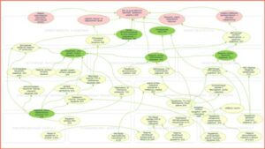Системы показателей эффективности и сбалансированная система показателей