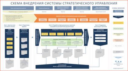 Внедрение системы управления стратегиейвнедрение стратегического управления
