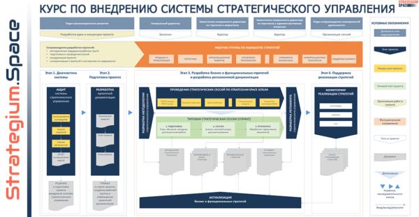 онлайн-курс внедрение системы стратегического управления схема новые подходы к управлению