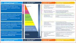 Слои организации и инструменты управления изменениями