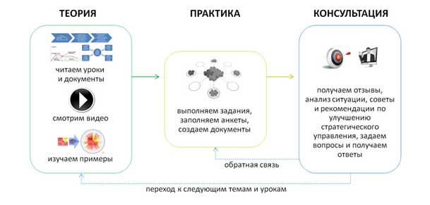 формат обучения теория практика консультация