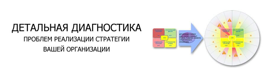 детальная диагностика системы стратегического управления
