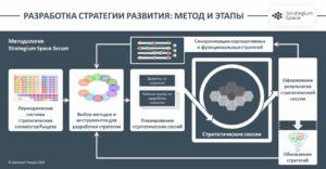 курс по разработке стратегии развития метод и этапы