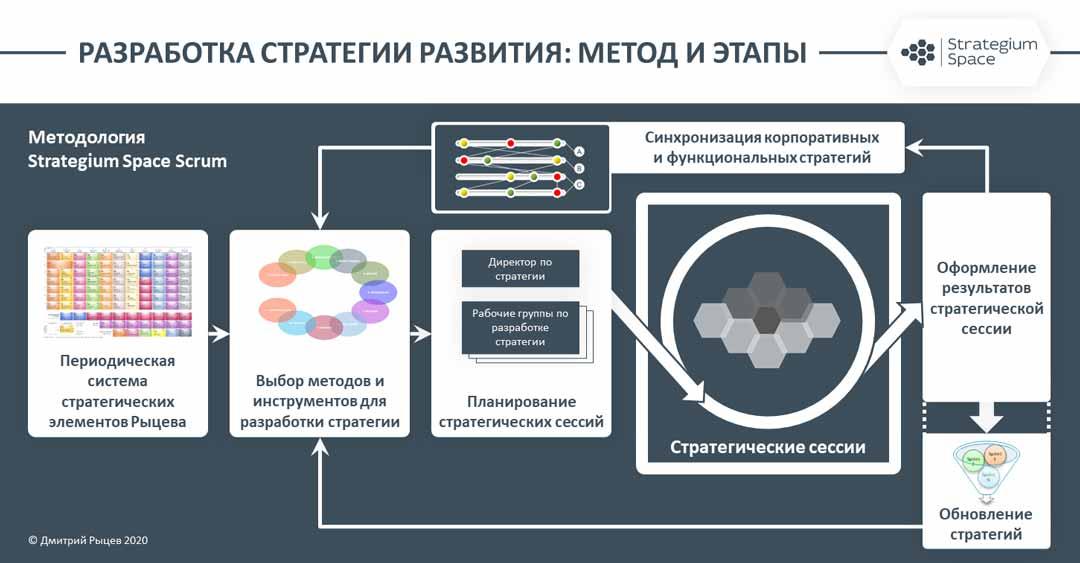 методы разработки стратегии развития