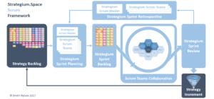 Strategium Space Scrum Framework