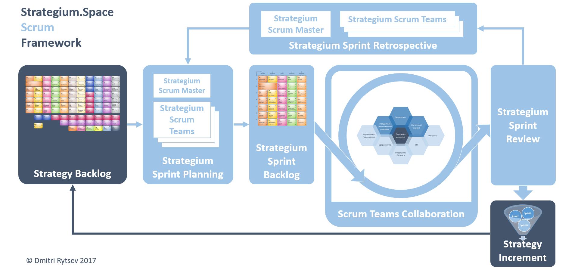 сценарий стратегической сессии Strategium Space Scrum Framework
