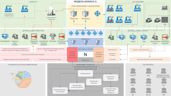 business model kit набор для стратегических сессий
