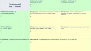 расширенный swot-анализ шаблон протостратегии