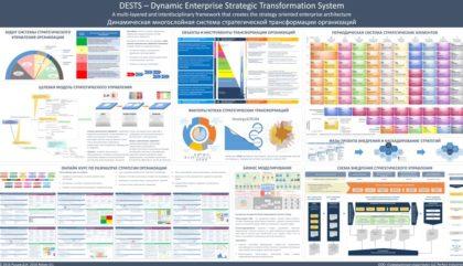 разработка стратегии развития DESTS динамическая многослойная система управления трансформацией разработка личной стратегии составить личный план