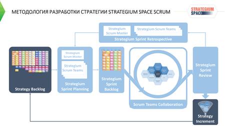 стратегиум курс по разработке стратегии развития компании бизнеса подразделения функциональной