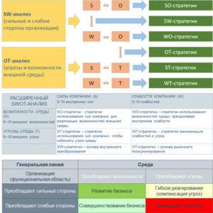 Расширенный SWOT-анализ и протостратегии