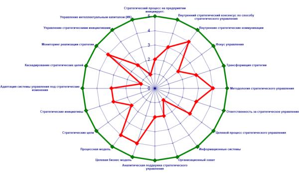 радарная диаграмма