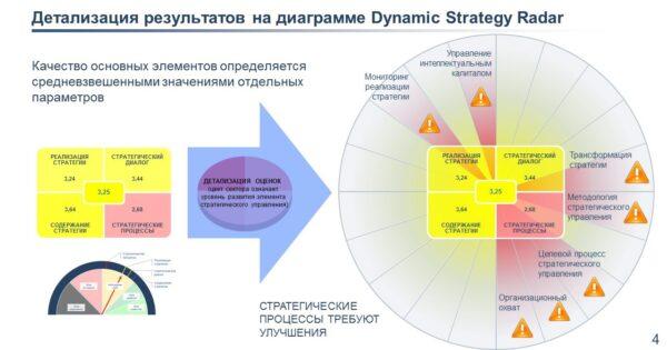 результаты стратегического аудита радарная диаграмма