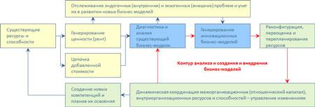 контур управления бизнес-моделями