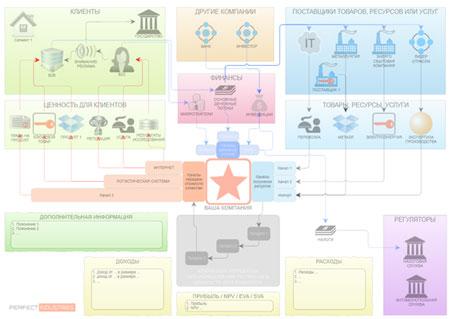 Шаблон бизнес модели