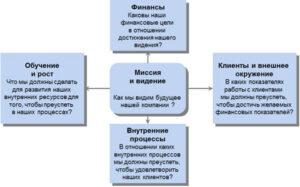 система сбалансированный показателей