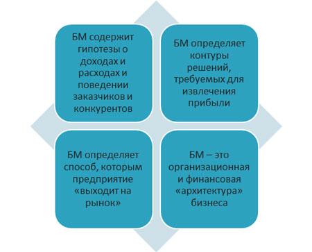 бизнес модель динамические способности