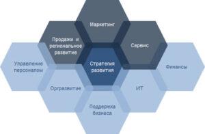 функциональные стратегии развития компании интегрированные синхронизация каскадирование