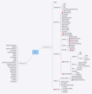 карта профессий в ИТ