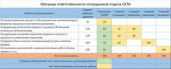 матрица ответственности сотрудников отдела офис стратегического менеджмента