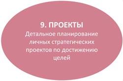 личные стратегические проекты