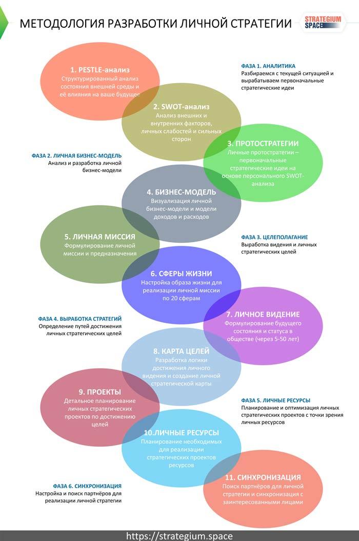 Методология разработки личной стратегии с использованием передовых инструментов