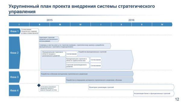 укрупненный план проекта внедрения системы стратегического управления