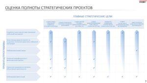 соответствие личных стратегических проектов целям