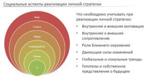 социальные аспеты реализации личной стратегии