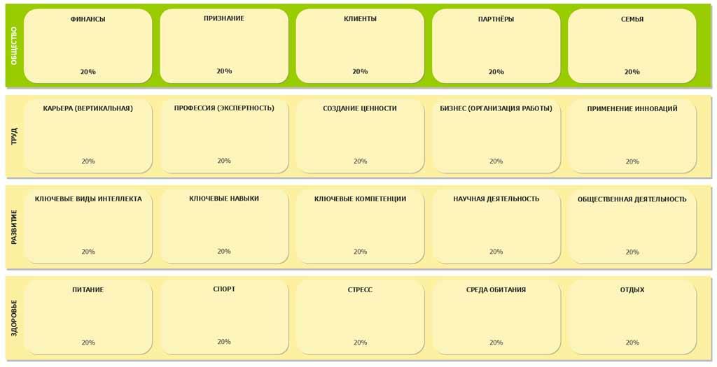 таблица задач по 20 сферам жизни и 4 проекциям
