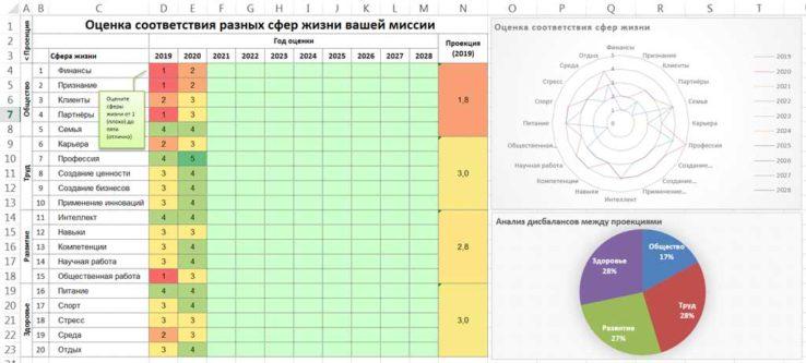 сферы жизни человека колесо рыцев rytsev advanced wheel life balance