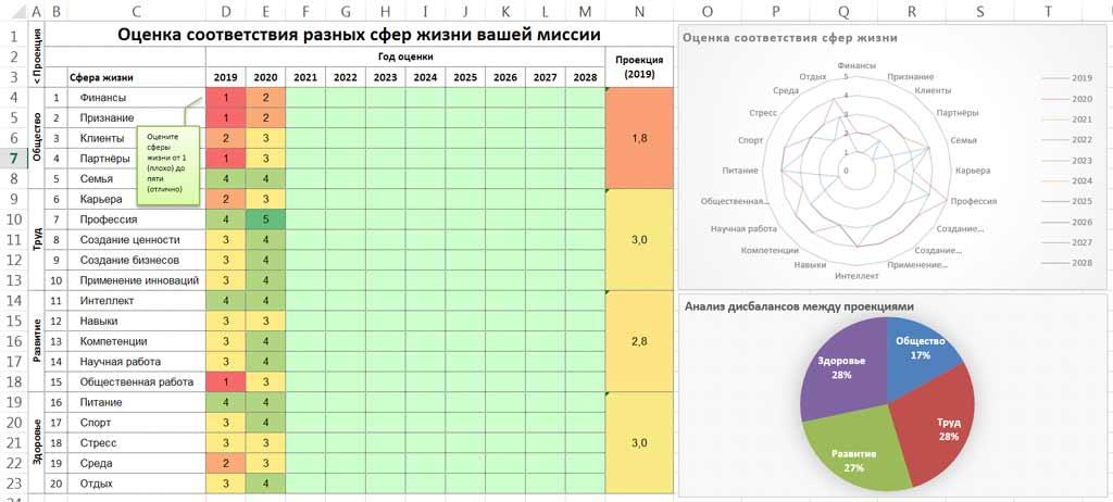 20 сфер визуализация для учета и ежегодного мониторинга в Excel круговая диаграмма радарная диаграмма