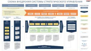 процессно-ориентированная методология внедрения стратегического управления