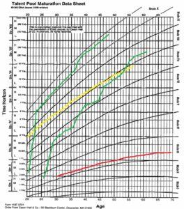 Talent Pool Maturation Data Sheet lines