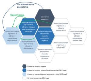 состав и последовательность разработки функциональных и бизнес стратегий