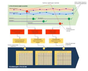 Адаптивный цикл стратегического управления