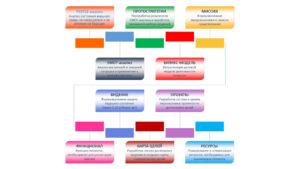 strategium space scrum compact методология рыцева