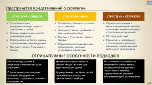 пространство представлений о стратегии