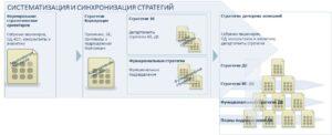 Пример процесса каскадирования стратегий в диверсифицированной корпорации