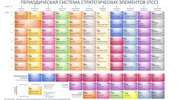 периодическая система стратегических элементов Рыцева Rytsev's periodic strategy system